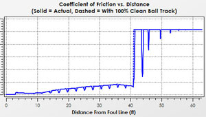 Bowling Ball Friction Plot