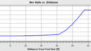 Bowling Ball Rev Rate Plot
