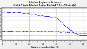 Bowling Ball Axis Rotation and Axis Tilt Plot